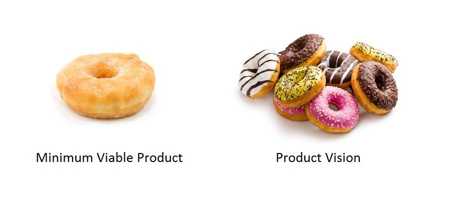How To Develop a Minimum Viable Product   Grata Software